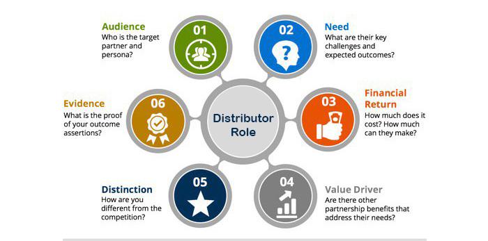 Distributor Role