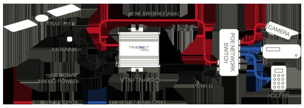 Timenet Pro Diagram